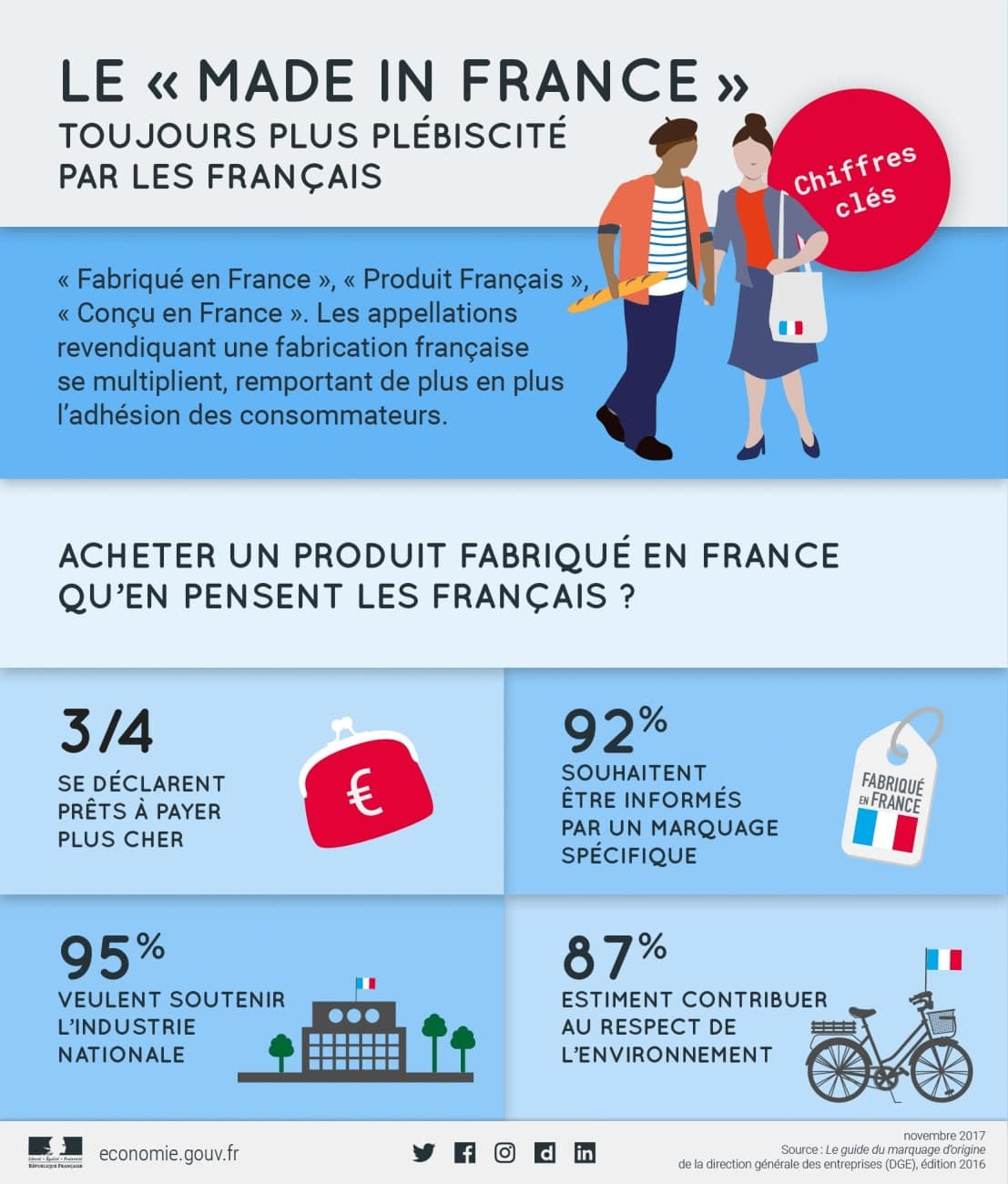 Made In France - Infographie